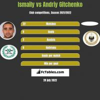Ismaily vs Andriy Gitchenko h2h player stats
