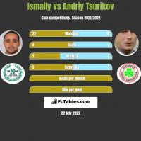 Ismaily vs Andriy Tsurikov h2h player stats
