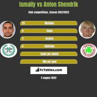 Ismaily vs Anton Shendrik h2h player stats