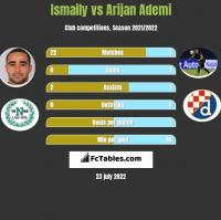 Ismaily vs Arijan Ademi h2h player stats