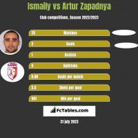 Ismaily vs Artur Zapadnya h2h player stats
