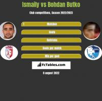 Ismaily vs Bohdan Butko h2h player stats