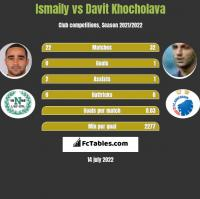 Ismaily vs Davit Khocholava h2h player stats