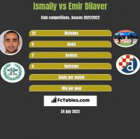 Ismaily vs Emir Dilaver h2h player stats