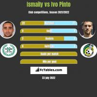 Ismaily vs Ivo Pinto h2h player stats