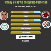 Ismaily vs Kevin Theophile-Catherine h2h player stats