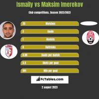 Ismaily vs Maksim Imerekov h2h player stats