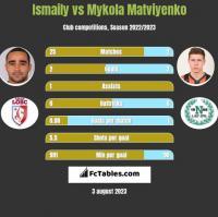 Ismaily vs Mykola Matviyenko h2h player stats