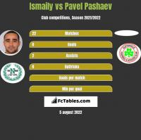 Ismaily vs Pavel Pashaev h2h player stats