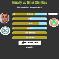 Ismaily vs Timur Stetskov h2h player stats