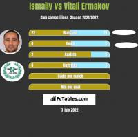 Ismaily vs Vitali Ermakov h2h player stats