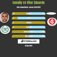 Ismaily vs Vitor Eduardo h2h player stats