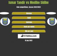 Ismar Tandir vs Modibo Sidibe h2h player stats