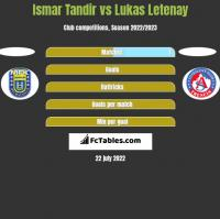 Ismar Tandir vs Lukas Letenay h2h player stats
