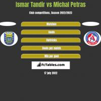 Ismar Tandir vs Michal Petras h2h player stats