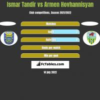 Ismar Tandir vs Armen Hovhannisyan h2h player stats