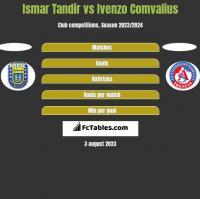 Ismar Tandir vs Ivenzo Comvalius h2h player stats