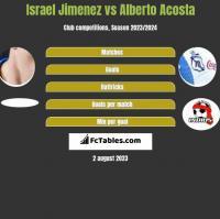 Israel Jimenez vs Alberto Acosta h2h player stats