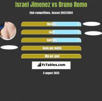 Israel Jimenez vs Bruno Romo h2h player stats