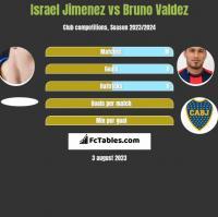 Israel Jimenez vs Bruno Valdez h2h player stats