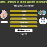 Israel Jimenez vs Edwin William Hernandez h2h player stats