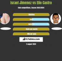 Israel Jimenez vs Elio Castro h2h player stats