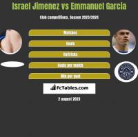 Israel Jimenez vs Emmanuel Garcia h2h player stats