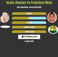 Israel Jimenez vs Francisco Meza h2h player stats