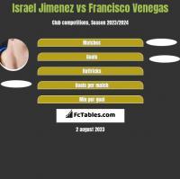 Israel Jimenez vs Francisco Venegas h2h player stats