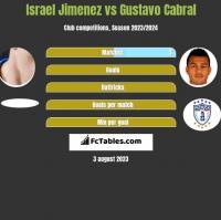 Israel Jimenez vs Gustavo Cabral h2h player stats