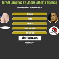 Israel Jimenez vs Jesus Alberto Duenas h2h player stats