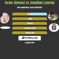 Israel Jimenez vs Jonathan Laserda h2h player stats