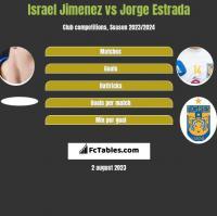 Israel Jimenez vs Jorge Estrada h2h player stats