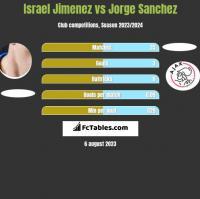 Israel Jimenez vs Jorge Sanchez h2h player stats