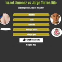 Israel Jimenez vs Jorge Torres Nilo h2h player stats
