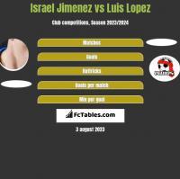 Israel Jimenez vs Luis Lopez h2h player stats