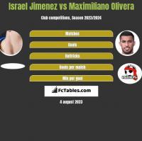 Israel Jimenez vs Maximiliano Olivera h2h player stats