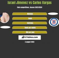 Israel Jimenez vs Carlos Vargas h2h player stats