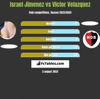 Israel Jimenez vs Victor Velazquez h2h player stats