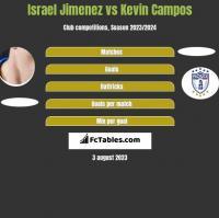 Israel Jimenez vs Kevin Campos h2h player stats