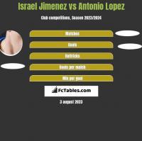 Israel Jimenez vs Antonio Lopez h2h player stats
