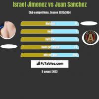 Israel Jimenez vs Juan Sanchez h2h player stats