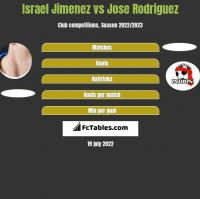 Israel Jimenez vs Jose Rodriguez h2h player stats