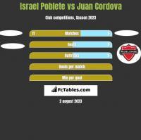 Israel Poblete vs Juan Cordova h2h player stats