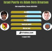 Israel Puerto vs Adam Oern Arnarson h2h player stats