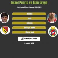 Israel Puerto vs Alan Uryga h2h player stats