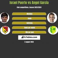Israel Puerto vs Angel Garcia h2h player stats