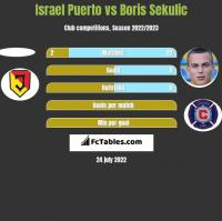Israel Puerto vs Boris Sekulic h2h player stats