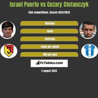 Israel Puerto vs Cezary Stefanczyk h2h player stats