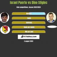 Israel Puerto vs Dino Stiglec h2h player stats